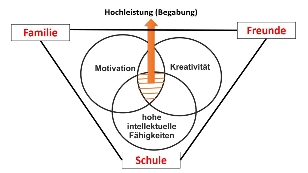 Triadisches Interdependenzmodell (Franz Mönks, 2000)